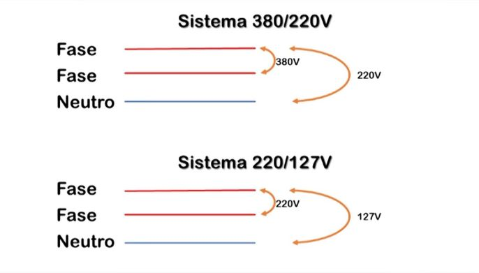 Esquema de sistema 380V-220V